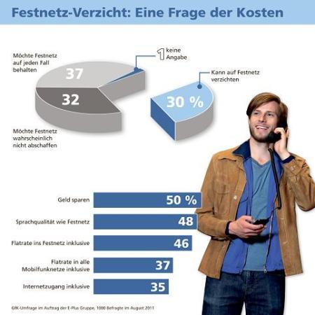 GfK Umfrage: 30% würden ihr Festnetz sofort aufgeben