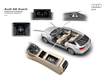 Wohin mit dem Mobiltelefon: Audi A6 Avant