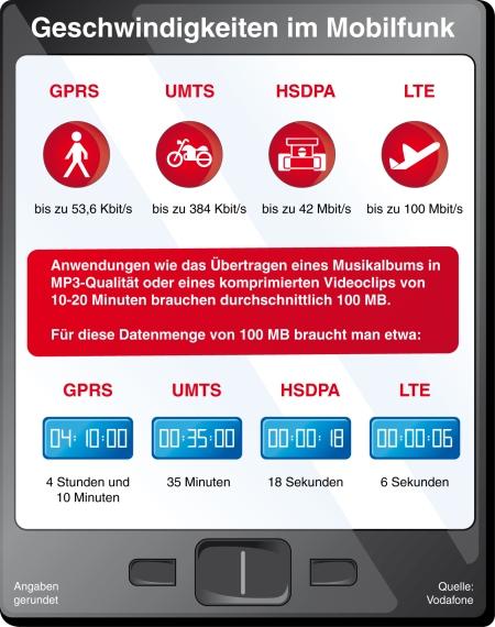 Vodafone gibt Gas